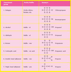Nomenclature of functional groups of chemistry by ChemistryNotesInfo