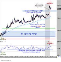 Opening Range Breakout Trading Strategy Chart