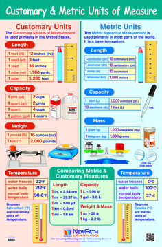 NewPath Customary and Metric Units of Measure Laminated Poster Conversion Chart Math, Measurement Conversions, Metric Measurement Chart, Metric Units, Metric System, Nursing Math, Math Vocabulary, Math Math, Multiplication
