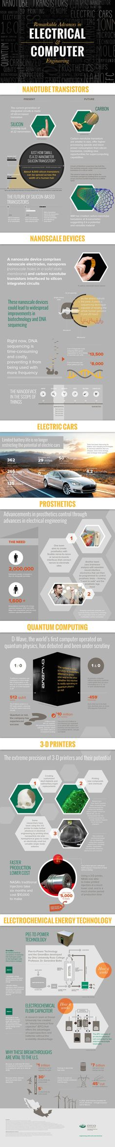 #Infographic: Remarkable Advances in Electrical and Computer #Engineering #nationalengineersweek