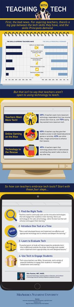 The Teaching with Technology Infographic highlights how many aspiring teachers don't have the technology skills that principals and school administrators want to begin incorporating into their classrooms.