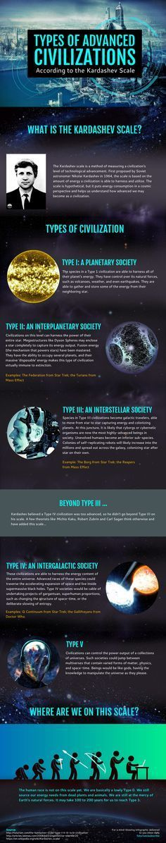 Types of Advanced Civilizations According to the Kardashev Scale