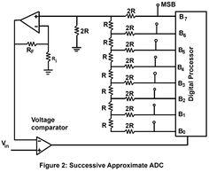 Analog to Digital Conversion (ADC) Analog To Digital Converter, Circuit Diagram, Electronics Projects, Math, Math Resources, Mathematics
