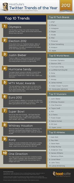 Twitter Year in Review 2012