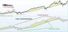 Divergencias ad Trade Market, Chart, Ads, Marketing