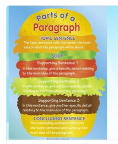 Parts of a Paragraph - Printable Alphabet, Grammar, Writing and Reading Teacher Resources :: Teacher Resources and Classroom Games :: Teach This for your boy bestfriend Writing Resources, Teaching Writing, Writing Skills, Writing Activities, Teaching Tips, Teacher Resources, Writing Process, Writing Ideas, Teaching Paragraphs