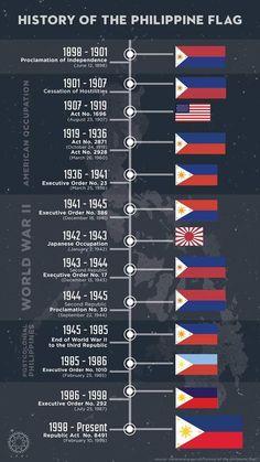 Different styles of the Philippine Flag through the years Filipino Art, Filipino Culture, Filipino Tattoos, Filipino Food, Hetalia Philippines, Philippines Culture, Philippines Flag, Philippines Travel, Philippine Mythology
