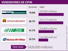 Confirman compra de 71% de Cifin por un valor de $426.000 millones