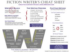Fiction Writer's Cheat Sheet by RipleyNox on deviantART
