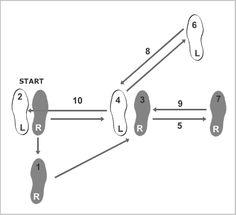 Ab Cab E E Fcb A C C D Steps Online Salsa Dancing on Mambo Dance Diagram