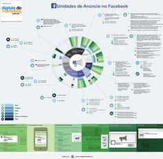 Infográfico – Unidades de anúncio no Facebook