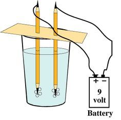 Electrolysis of Water Experiment Split water into hydrogen and oxegyen. Perhaps the HS moves like wind - really there even though he can't be physically seen 4th Grade Science, Stem Science, Middle School Science, Elementary Science, Physical Science, Science Classroom, Teaching Science, Science Education, 5th Grade Science Projects