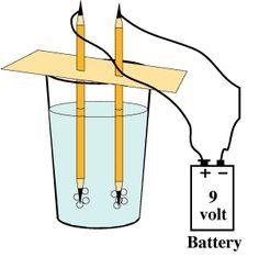 Science Projects - Splitting Water