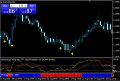 Download Free Forex Multi Indicator Trading Strategy