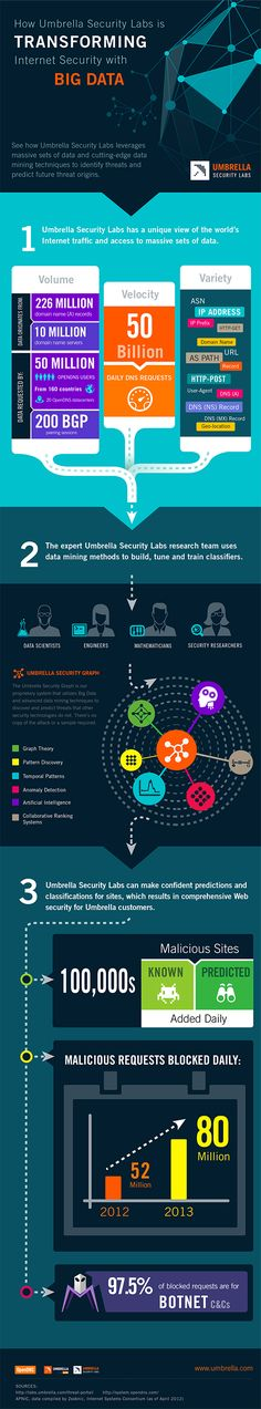 How Umbrella Security Labs is Transforming Internet Security with Big Data Infographic