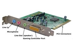 SOUND CARD is a component inside the computer that provides audio input and output capabilities. Most sound cards have at least one analog line input and one stereo line output connection. The connectors are typically 3.5 mm minijacks, which are the size most headphones use.