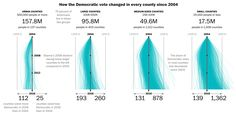 Urban and Rural America Are Becoming Increasingly Polarized ~ Data Viz Done Right Data Visualization, America, Urban, Infographics, Maps, Flow, Infographic, Map, Infographic Illustrations