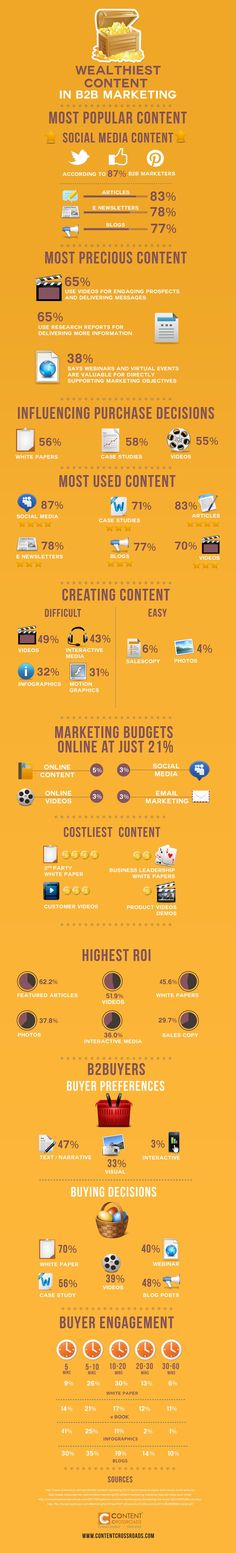 The Most Profitable Content in B2B Marketing [Infographic]