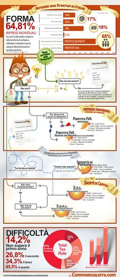 Come avviare una startup in Italia #infographics