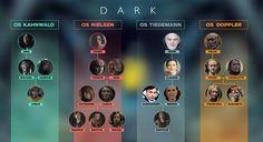 Um mapa das famílias de Dark, da Netflix, para você não se perder | Mundo Estranho