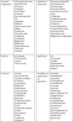Les mots de liaison (les connecteurs logiques) - learn French,vocabulaire,francais