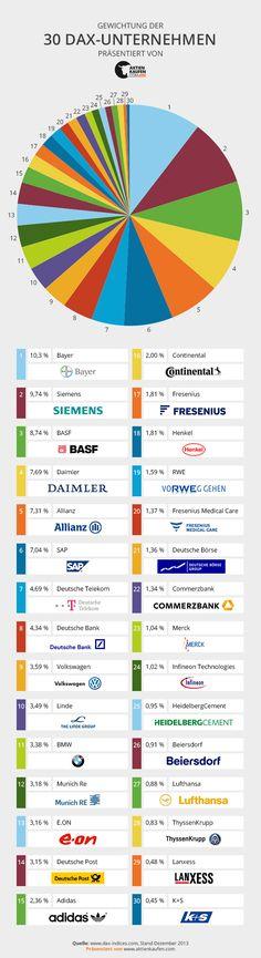 Die Gewichtung der 30 Unternehmen im DAX.