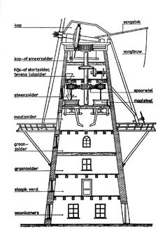 Wind powered factories: history (and future) of industrial windmills Water Mill, Wind Power, Mechanical Engineering, Le Moulin, Women In History, Planer, Wind Turbine, Inventions, How To Plan