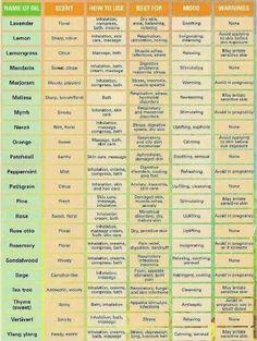 Essential Oils cheat sheet
