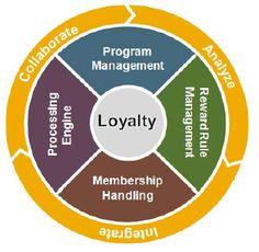 SAP CRm Marketing Loyalty SAP Customer Engagement #Senatesys #SAPModules #Senate_systems_pvt_ltd #SSPL #Software_Solutions #SAP_Solutions #ERP_Solutions #IT_Implementations_And_Services #Development #SAP #JAVA #WebDesign #Software_Outsourcing #VOIP #CSS3 #ERP_Services