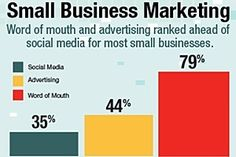 Only one-third (35%) of small business owners cite social media as a beneficial tactic for their business, though views about the usefulness of social marketing vary by industry, according to a survey from Hiscox. http://www.tuberads.com