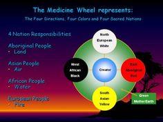 °What the Medicine Wheel Represents.