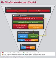 A deep dive into one of the most commonly used frameworks in demand generation - the SiriusDecisions Demand Waterfall Marketing Automation, P's Of Marketing, Marketing Models, Inbound Marketing, Content Marketing, Digital Marketing, Btob, What Is Demand, Sales Prospecting