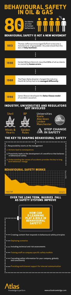Infographic of Behavioural Safety for the Oil & Gas industry.  This is what the design guys do at Atlas Knowledge.