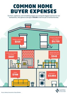 Expenses are inevitable, but here are some of the most common for home buyers. by G Real Estate Home Buying Tips, Buying Your First Home, Sell Your House Fast, Real Estate One, Selling Real Estate, Investment Property, Rental Property, Property Design, California Real Estate
