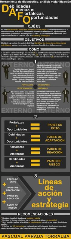 Qué es, cómo se redacta y qué utilidad tiene el análisis DAFO. What is it, how it is made and what is the utility of the SWOT (Strengths, Weaknesses, Opportunities and Threats) analysis. Inbound Marketing, Mundo Marketing, Marketing Digital, Business Marketing, Marketing And Advertising, Online Marketing, Social Media Marketing, Content Marketing, Coaching