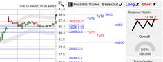 StockConsultant.com - NTAP ($NTAP) Netapp stock strong open, breakout watch above 37.39, analysis chart