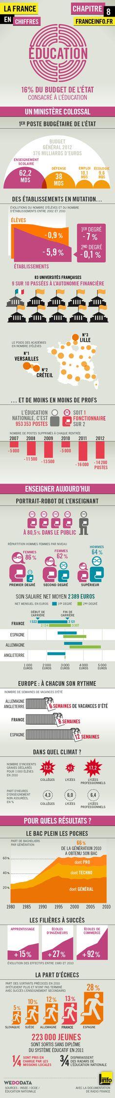 Infographies   La France en chiffres : éducation - France Info