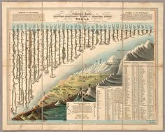 David Rumsey Historical Map Collection | Heights of Mountains, Lengths of Rivers