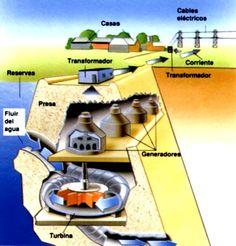 Instalaciones Eléctricas Residenciales: ¿Cómo funciona una central hidroeléctrica?