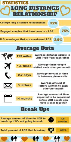 Inspire Yourself - [Infographic] Long Distance Relationship:...