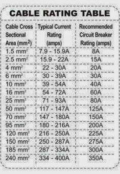 Cable Rating Table - Electrical Engineering World Más Home Electrical Wiring, Electrical Circuit Diagram, Electrical Symbols, Electrical Projects, Electrical Installation, Electrical Cable, Electronic Engineering, Electrical Engineering, Industrial Engineering