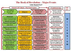 This chart summarizes the major events in the Book of revelation.  Daniel's 70th week helps us define the timeframe of each event.