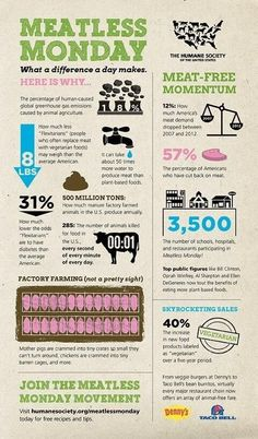 Meatless Monday Infographic // I know giving up meat isn't for everyone, but you can still make a big difference in the world just by saying no to meat once a wk. Not only will this kind and compassionate act help the animals, it will also help your body and general health as well.: