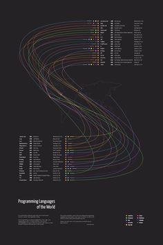 """Programming Languages of the World The fruit of two days of work. The piece is entitled """"Programming Languages of the World"""" and represents 40 of the world's most influential programming languages,. Computer Programming Languages, Computer Coding, Computer Technology, Computer Science, Visual Programming Language, Computer Setup, Information Visualization, Data Visualization, Information Design"""