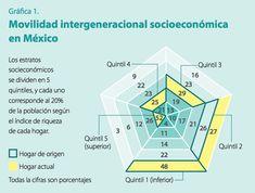 s2-ideas-movilidadsocial-grafica1
