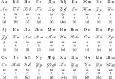 Cyrillic alphabet for Serbian with Latin transliteration