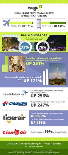Bali dan Singapura, masih terfavorit untuk libur Lebaran 2013 - Wego Travel Editors Desk