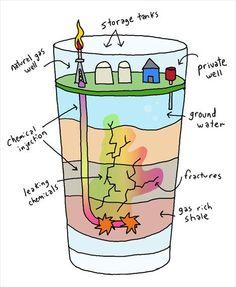 Fracking visualized.