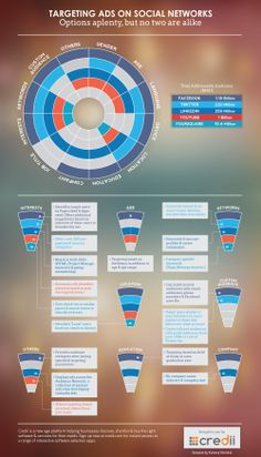Targeting Ads on Social Networks - #SocialMedia #Infographic