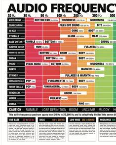 The Ultimate Audio Frequency Spectrum Poster Music Recording Studio, Music Studio Room, Studio Desk, Audio Engineer, Sound Engineer, Music Theory Guitar, Guitar Chords, Studio Musicians, Music Writing
